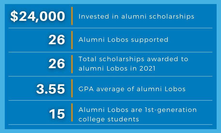Alumni Lobos Data 2021 (1)
