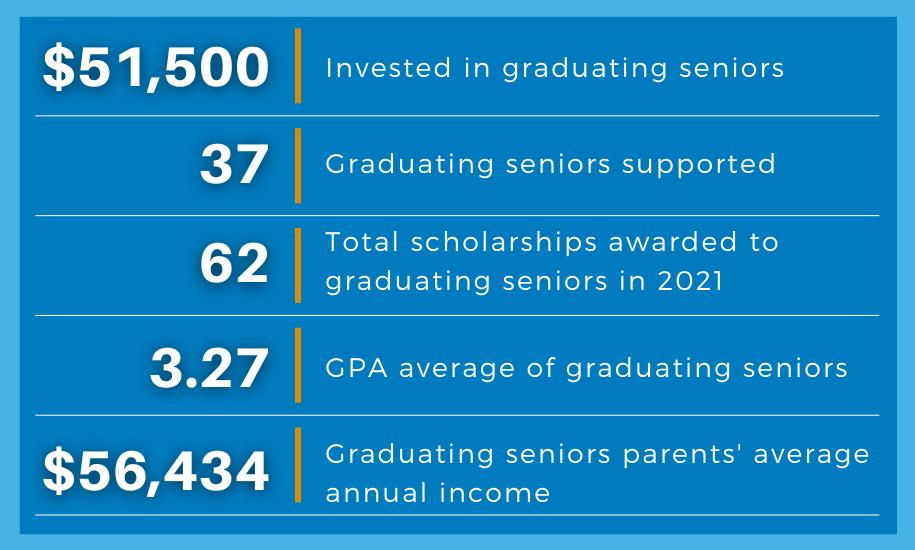 Graduating Seniors Data 2021, EAHS Foundation