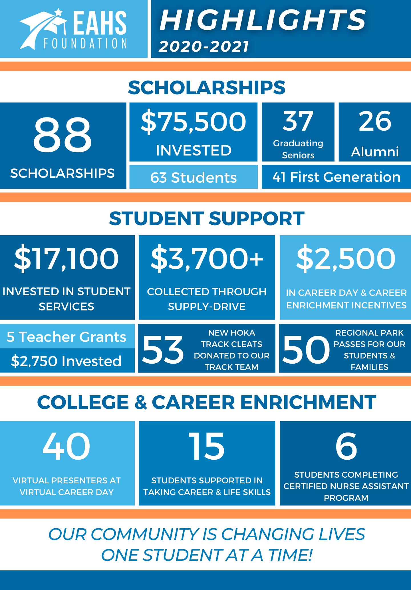 EAHS Foundation, 2020 - 2021 Highlights